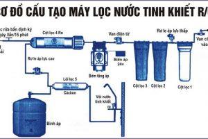 Tìm hiểu sơ đồ máy lọc nước Ro từ chuyên gia