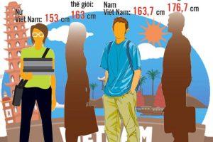 Chiều cao người Việt Nam – VÌ ĐÂU ĐẾN NỔI?
